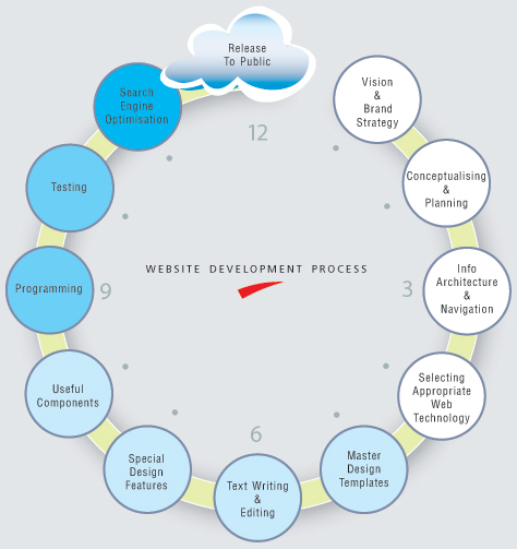 Web Developement Process